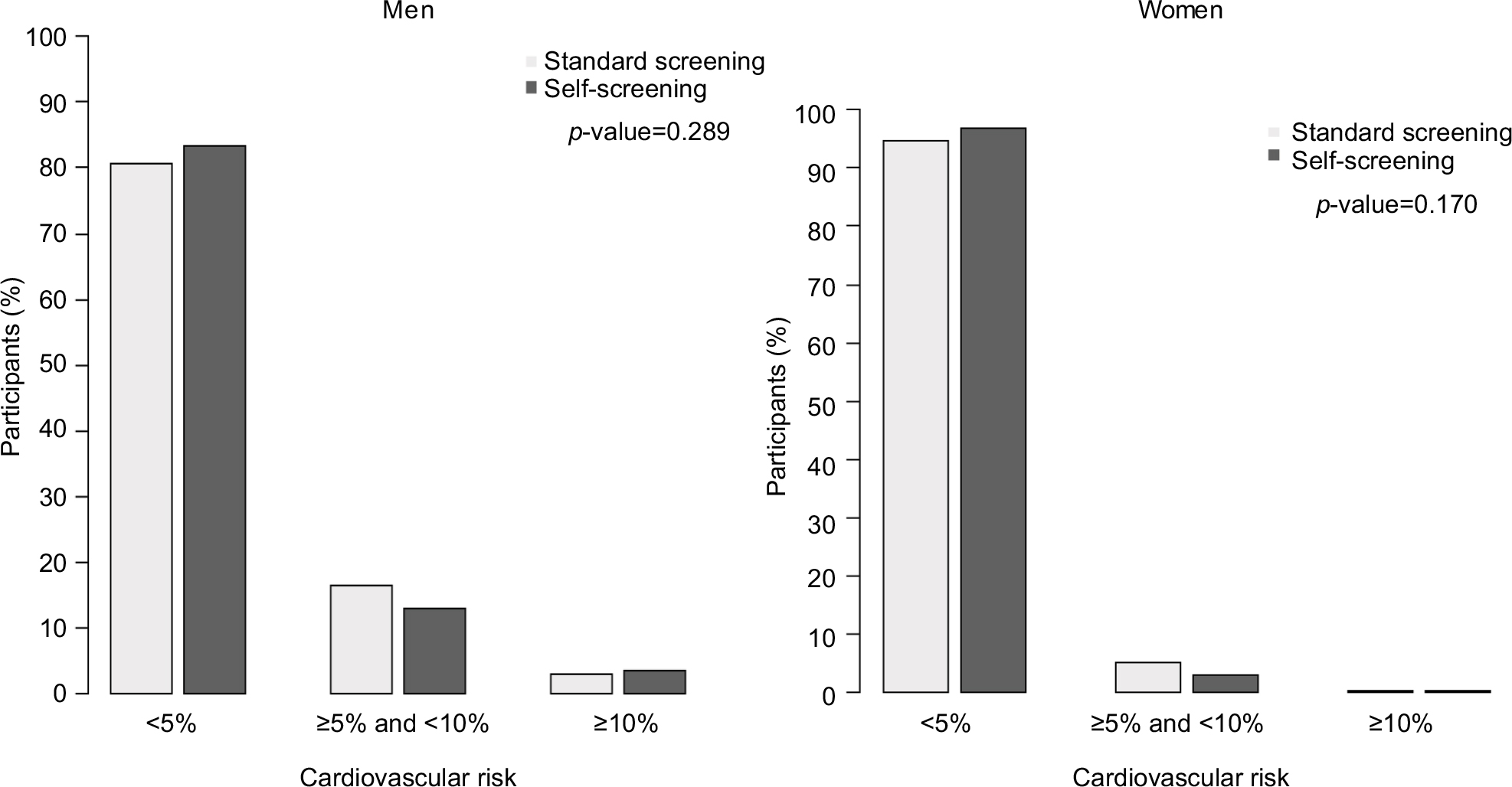 Full Text Validity Of A Method For The Self Screening Of Cardiovascular Risk