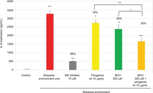 small resolution of  percentage inhibition of il 8 expression after incubation of nhek with bch pongamia oil or bch pongamia oil for 24 hours in a rosacea environment