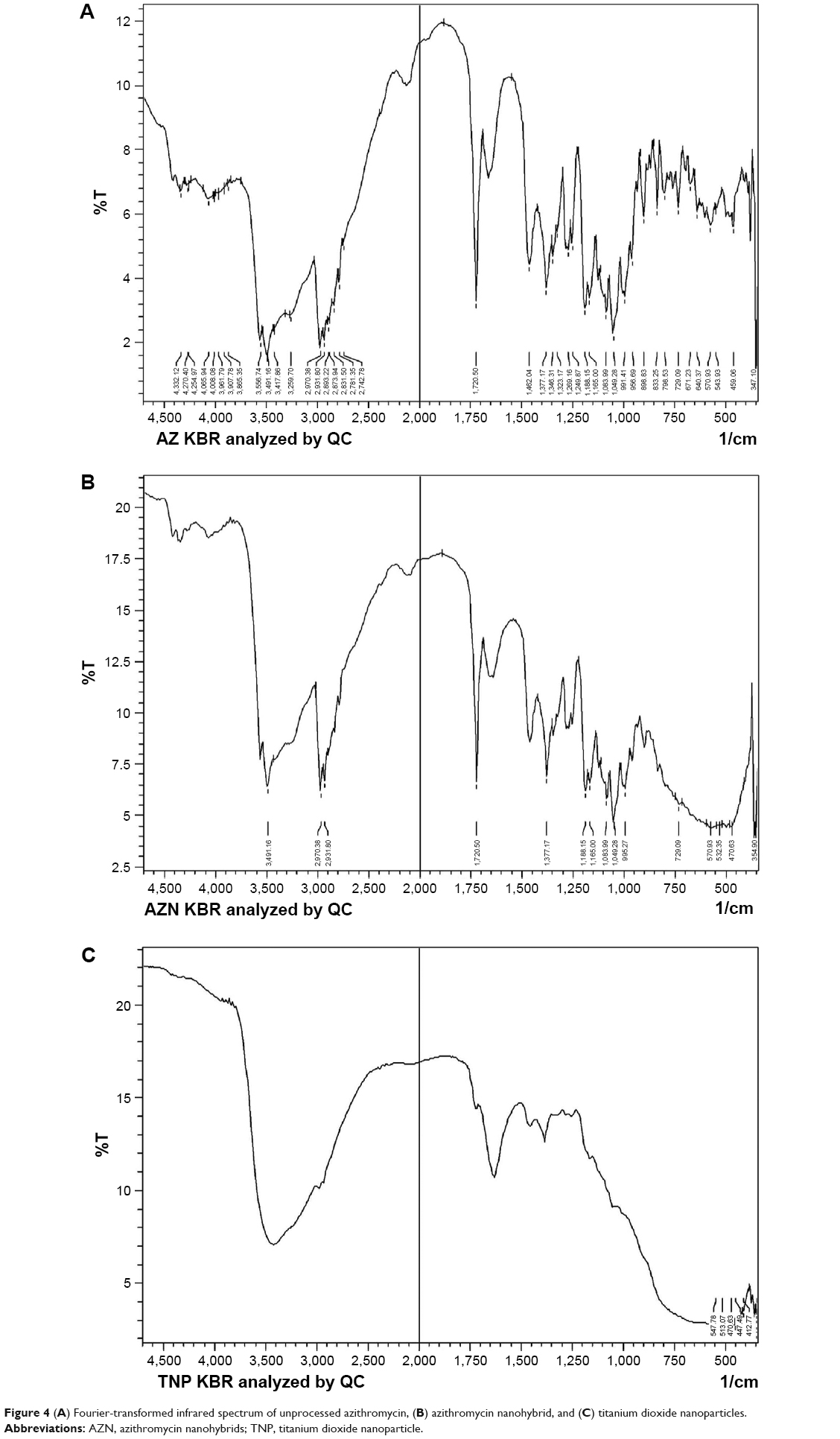 hight resolution of figure 4 a fourier transformed infrared spectrum of unprocessed azithromycin b azithromycin nanohybrid and c titanium dioxide nanoparticles