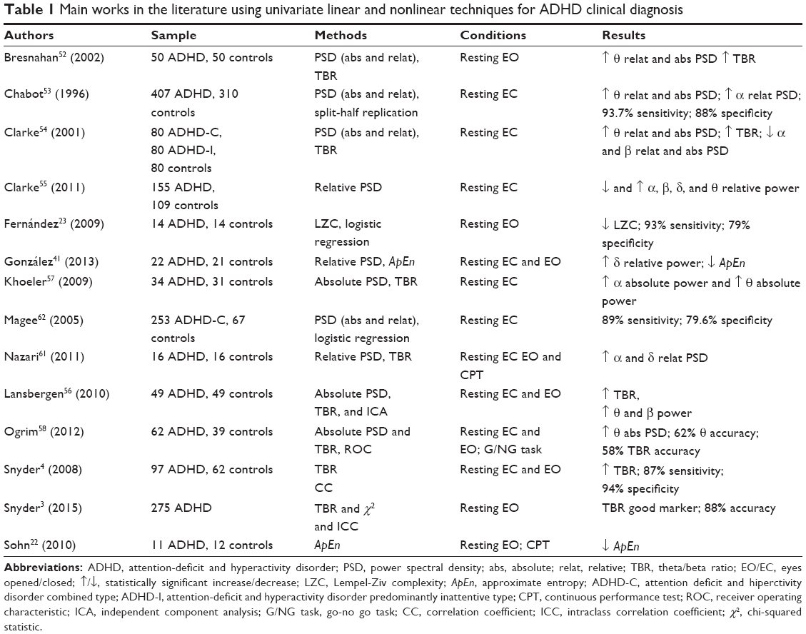 Full Text Electroencephalography Signatures Of Attention