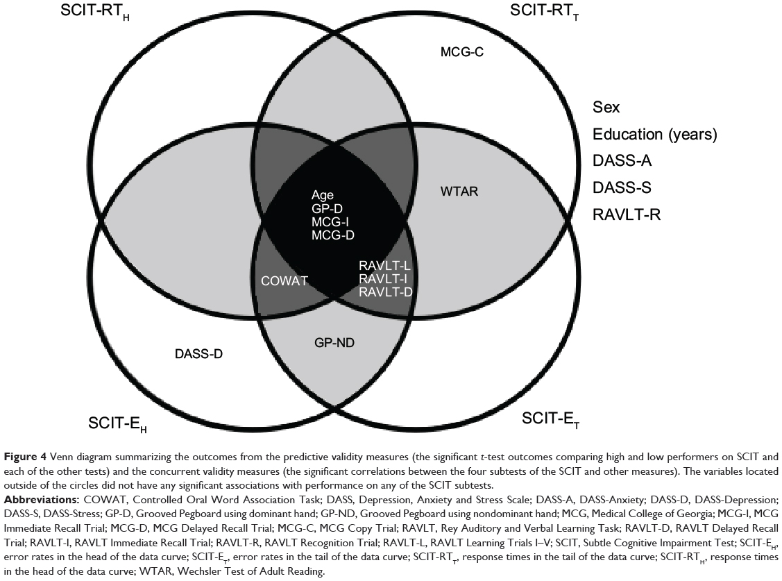 4 variable venn diagram free cause and effect fishbone template powerpoint full text validity of a screening tool for detecting