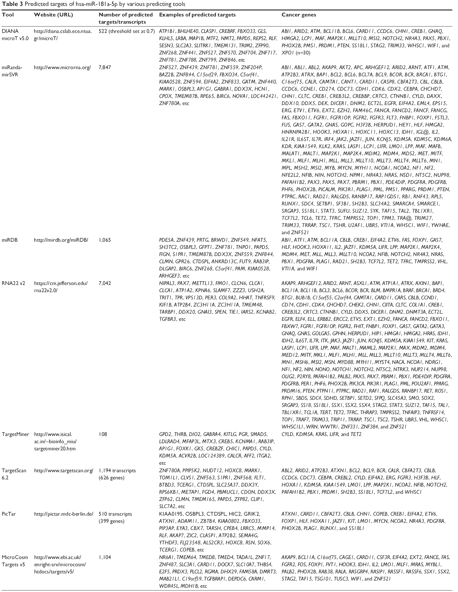 [Full text] Hsa-microRNA-181a is a regulator of a number