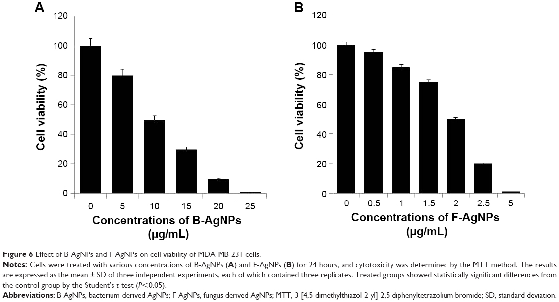 [Full text] Comparative assessment of the apoptotic