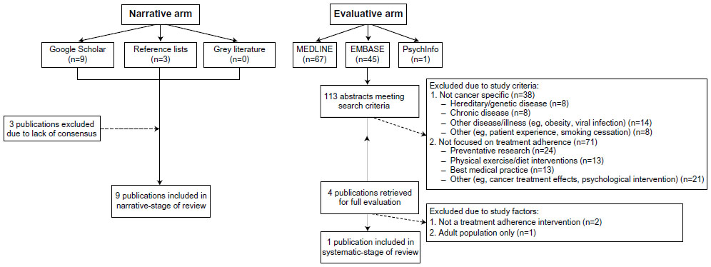 [Full text] Strategies to improve adherence to treatment