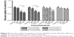 [Full text] Different effects of statins on induction of