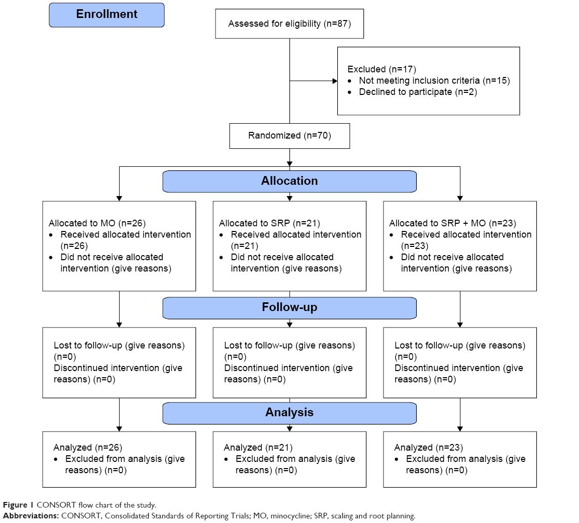 Full Text Scaling And Root Planning And Locally