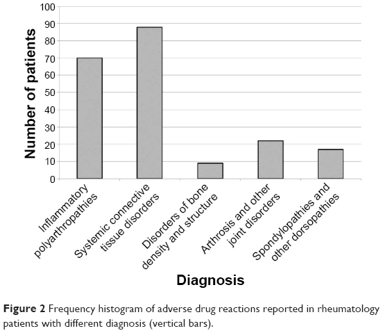 [Full text] Profile of rheumatology patients willing to
