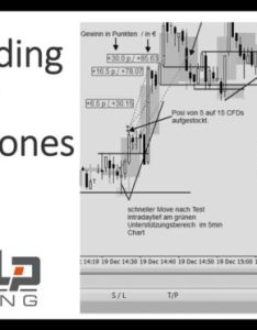 Scalp trading  live im min chart dow jones also rh dowjoneschart