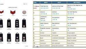 Nigeria Police Force Ranking Structure