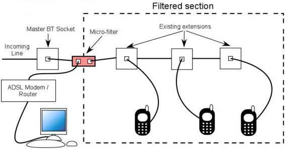 single line telephone wiring diagram soa architecture context how to correctly install adsl micro filters | answer netgear support