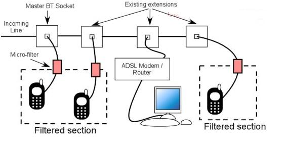 Adsl Telephone Diagrams LAN Network Diagram • Wiring