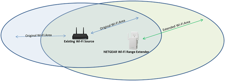 wireless extender diagram 2002 pontiac montana stereo wiring where should i place my netgear wi fi range answer if there is no power outlet nearby or you prefer to the elsewhere move closer computer link rate led green