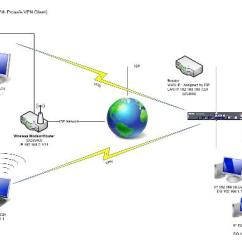 What Is A Network Diagram And Why It Important 5 Pin Flat Trailer Wiring Design Different Ways Of Connecting To The Internet Image