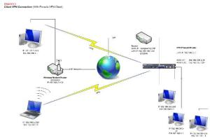 Network design – Different ways of connecting to the