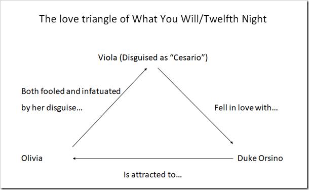 Love Triangel in Twelfth Night - #SummerOfStratford @DownshiftingPRO
