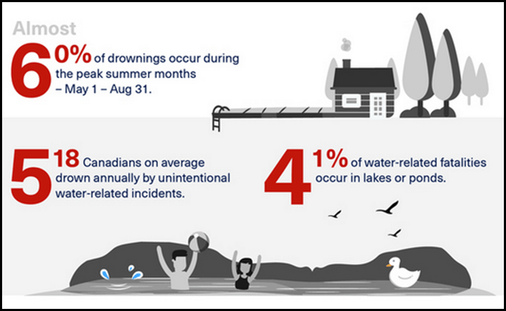 Red Cross_Infographic_detail_ Copyright - Red Cross.CA_2
