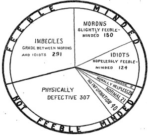 imbeciles-morons-idiots-chart