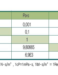 Viscosity conversion chart also chartairless spray tip  dp rh dpairless