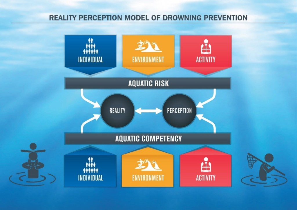 Drowning Prevention Model by Teresa Stanley