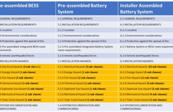 The new battery standards AS/NZ 5139