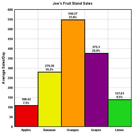Bar Chart Examples Bar Graphs A Sample Diagram Of A Bar Graph