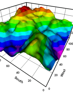 Surface plot with phong shading perspective projection also dplot features rh