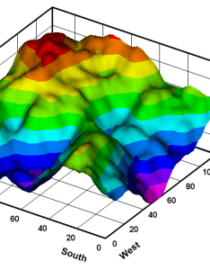 Surface plot with phong shading also dplot features rh