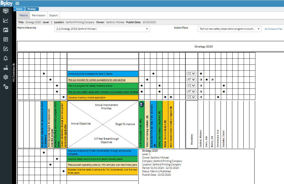 strategy (policy) deployment matrix