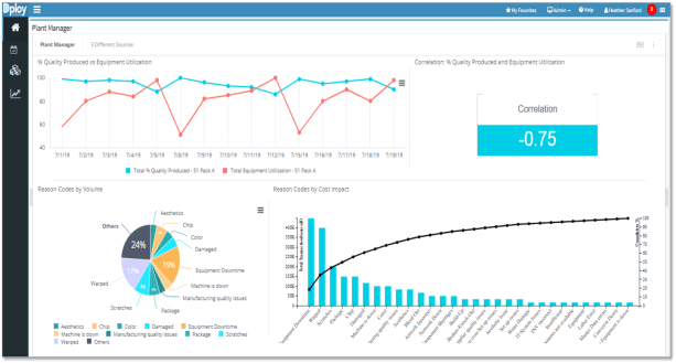 Plant Manager Analytics Dashboard - Dploy Solutions