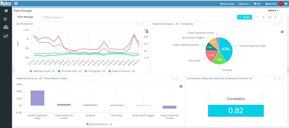 Custom analytics KPI dashboards - Dploy Solutions