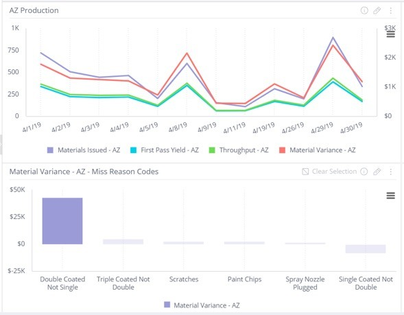 Interactive operations analytics charts - Dploy Solutions