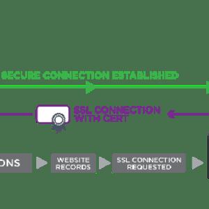 Solution SSL
