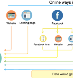 flow chart for sourcewise lead flow in automotive crm [ 2156 x 590 Pixel ]