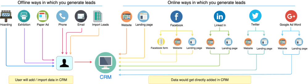 medium resolution of flow chart for sourcewise lead flow in automotive crm