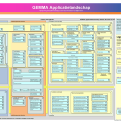 Application Structure Diagram Jeep Grand Cherokee Radio Wiring 1995 Gemma Dutch Egovernment Landscape