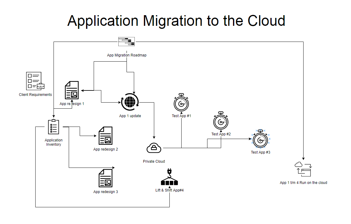 saas architecture diagram football field printable application cloud migration template - dragon1