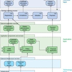 Saas Architecture Diagram 2 Switches 1 Light Next Step For Certified Togaf And Archimate Architects - Dragon1