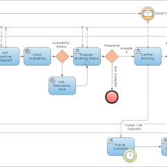 Free Tool To Draw Architecture Diagram Solar Panel Meter Wiring How Create A Business Process Model - Dragon1