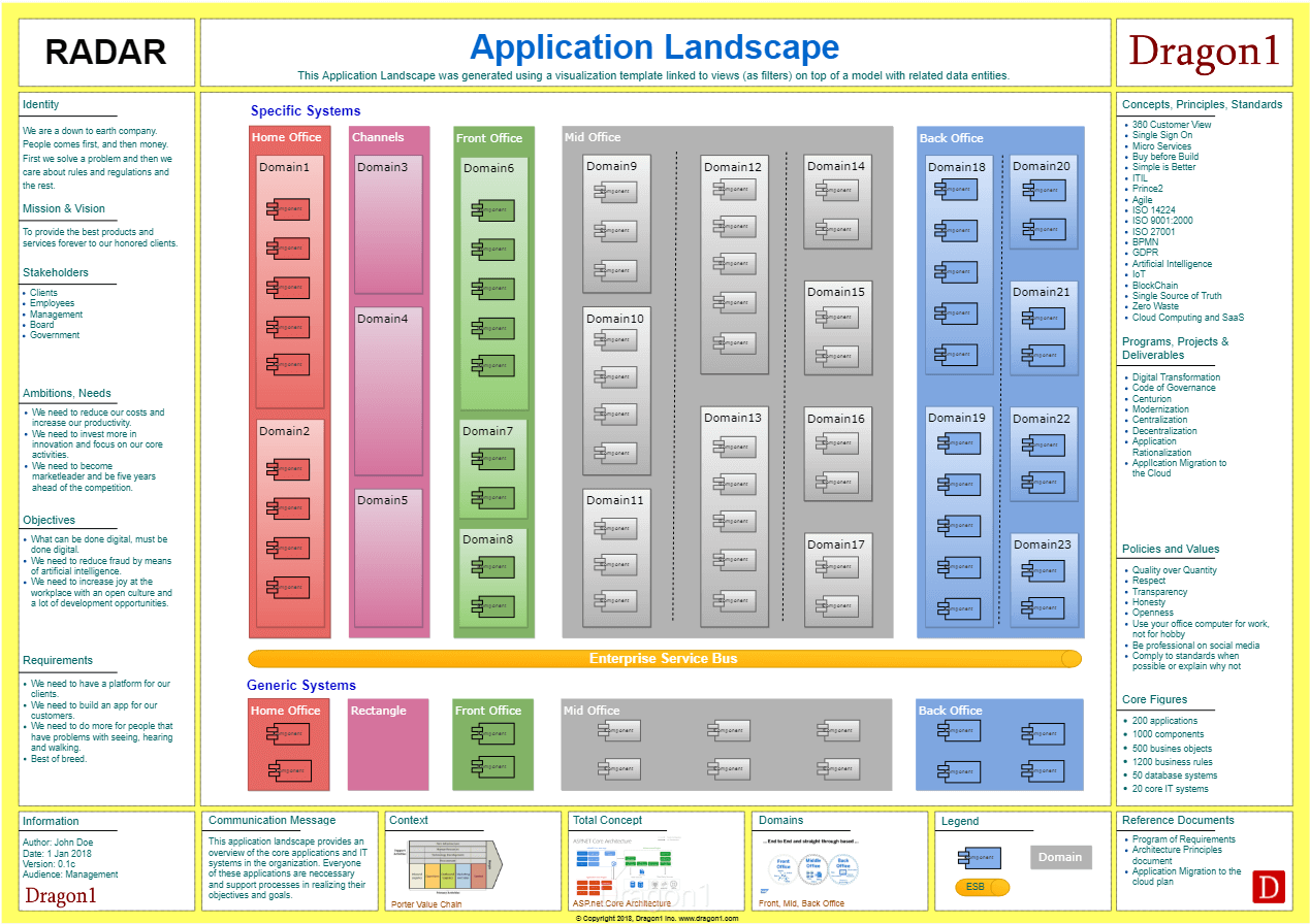hight resolution of dragon1 application landscape diagram