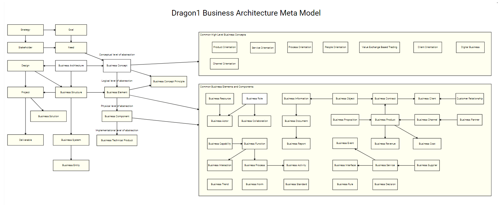 hight resolution of business architecture modeling