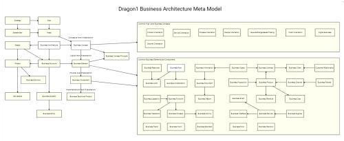 small resolution of business architecture modeling