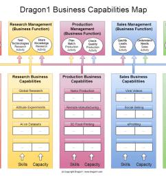 dragon1 business capabilites map [ 1388 x 778 Pixel ]