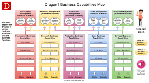 small resolution of dragon1 business capabilites map