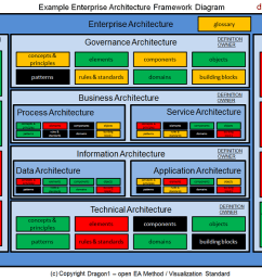 click to enlarge architecture framework management report view [ 1202 x 900 Pixel ]