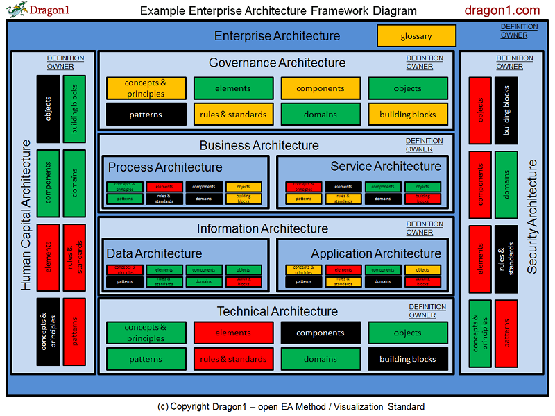 medium resolution of click to enlarge architecture framework management report view
