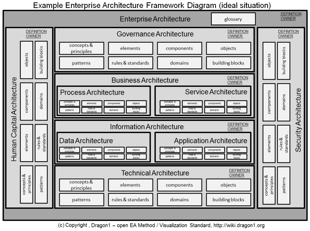 medium resolution of click to enlarge example enterprise architecture framework