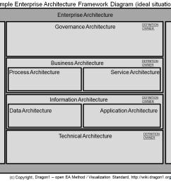 dragon1 enterprise architecture framework diagram [ 1200 x 896 Pixel ]