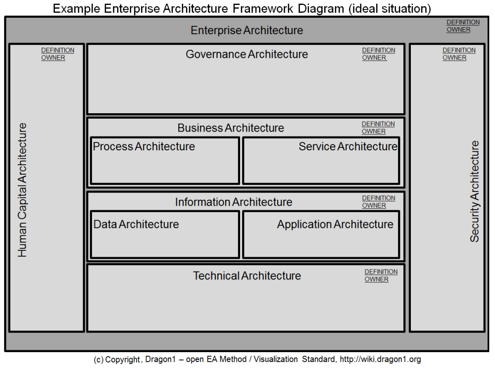 medium resolution of dragon1 enterprise architecture framework diagram