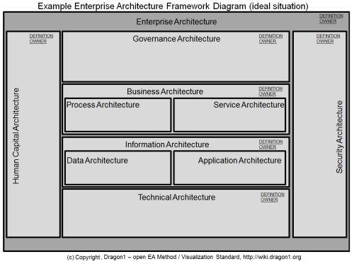 small resolution of dragon1 enterprise architecture framework diagram