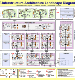 dragon1 it infrastructure architecture blueprint my bank [ 1037 x 776 Pixel ]